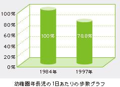 幼稚園年長児の1にちあたりの歩数グラフ